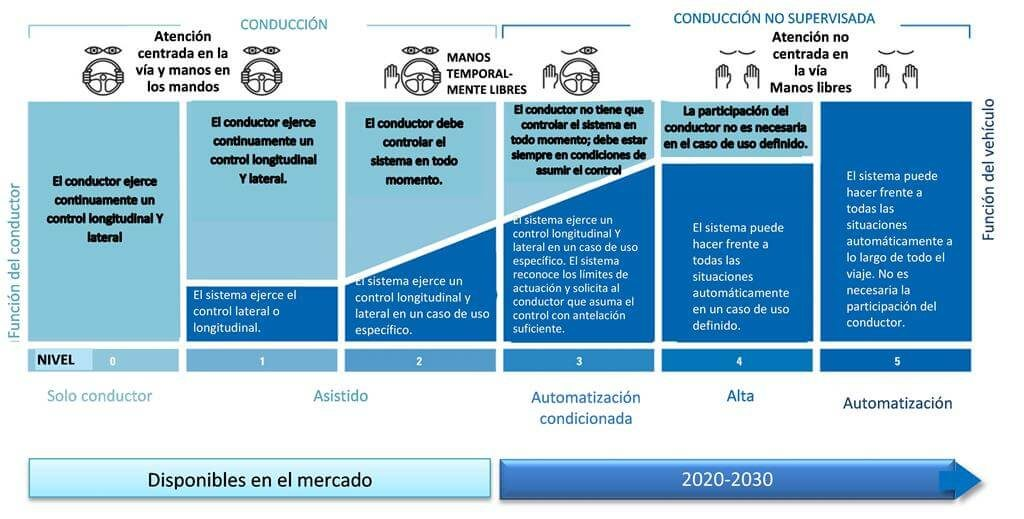 Niveles de automatización para los coches autónomos. Imagen @SAE